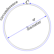 The circumference of a circle is slightly more than three times as long as its diameter. The exact ratio is called π.